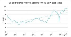 Corp profits to GDP