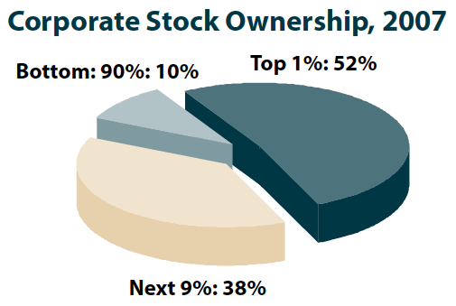 Corp stock ownership US