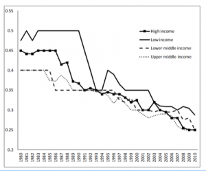 Median statutory corporate tax rates, by country income group, 1980-2010