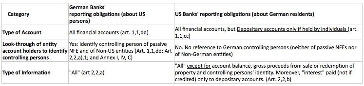 German vs US Fatca IGA