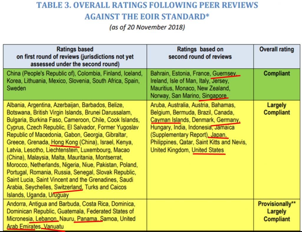 Table of jurisdictions categorised by Global Forum peer review ratings