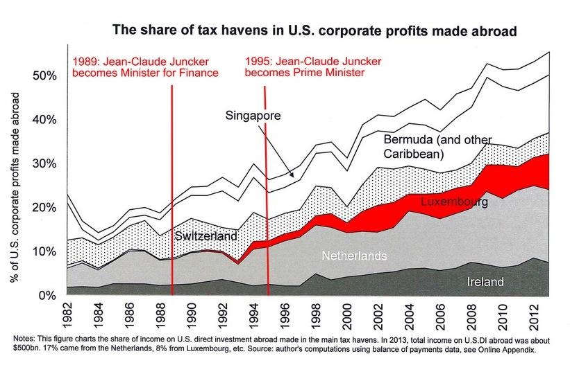 Juncker's tax haven gambit