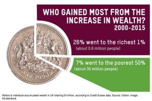 Oxfam wealth