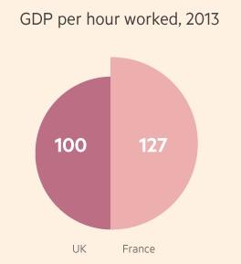 UK-France productivity 1