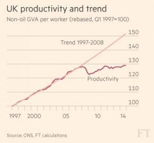 UK-France productivity