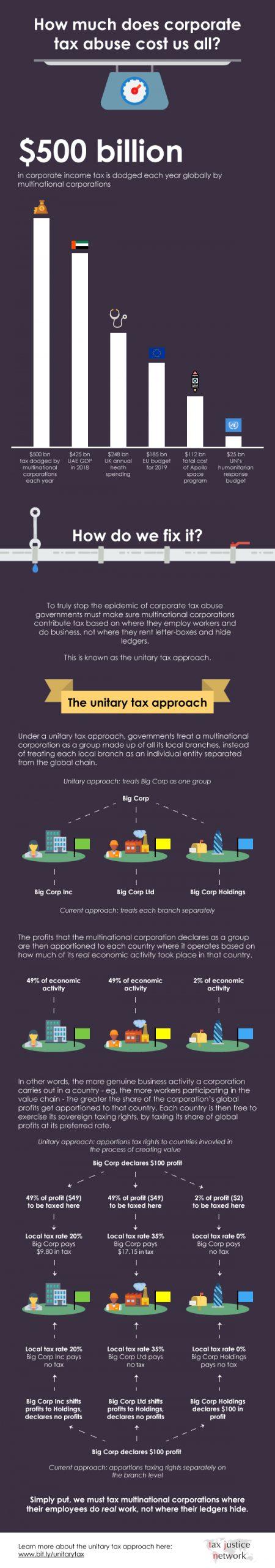 Unitary tax infographic