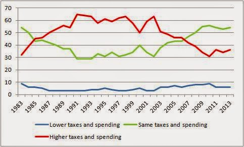 tax and spend